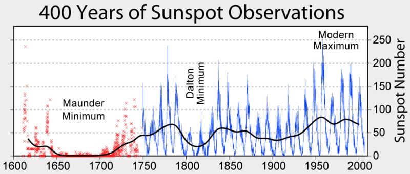 sunspots_trendline_1600-2000